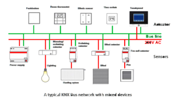 KNX BUS NETWORK MIED DEVICES