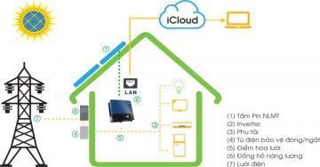 Giải pháp điện năng lượng mặt trời nối lưới