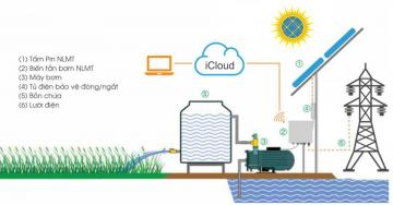 Điện mặt trời dùng cho bơm nước